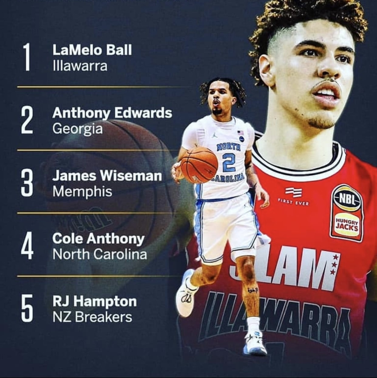 LaMelo Ball Now Number One 2020 ESPN NBA Draft Prospect